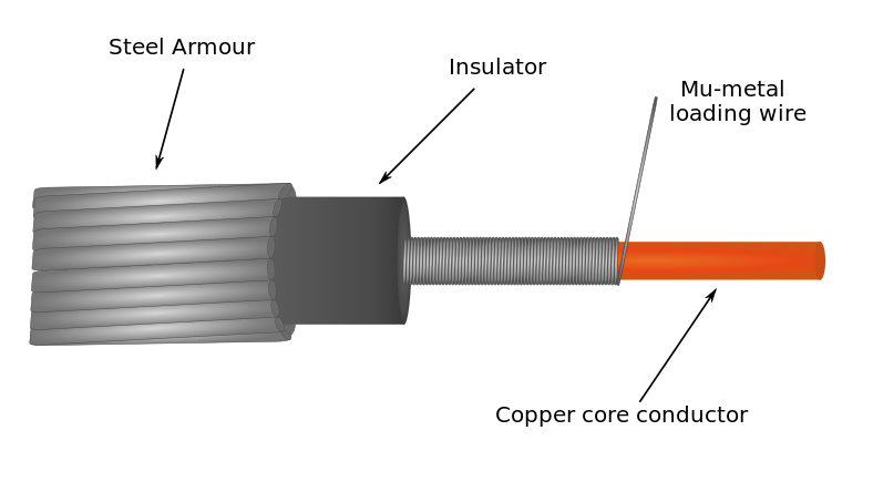 Cable cross section in color single conductor undersea