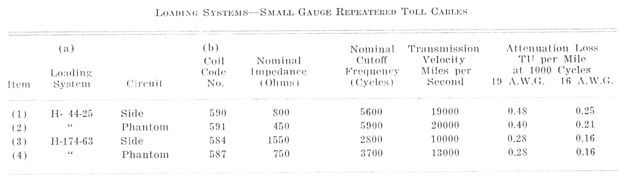 Loading Systms-Small Gauge Repeatered Toll Cables