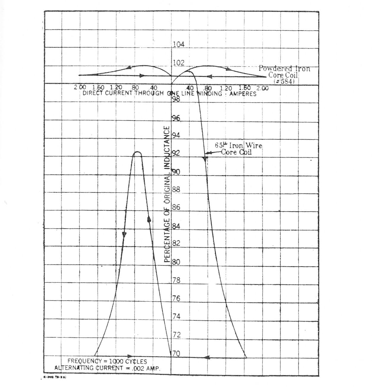 Permalloy LC vs. Wound Iron Core