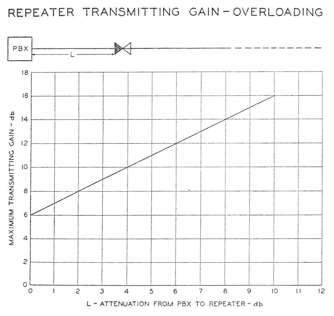Repeater Transmitting Gain