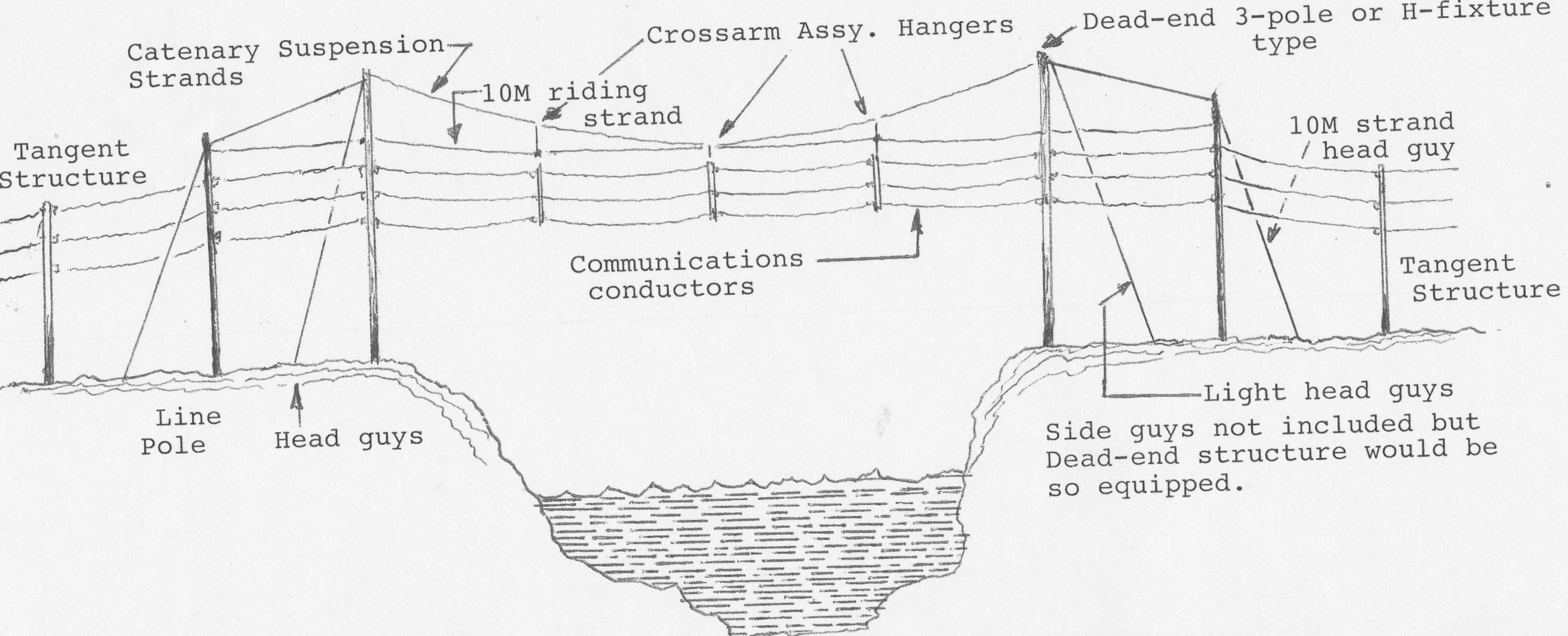 Anchors Guys And Catenary Spans The Song Of Open Wire Phone Line Diagram
